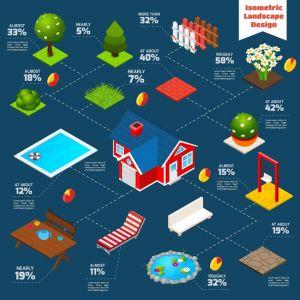 Landscape Design Isometric Infographics