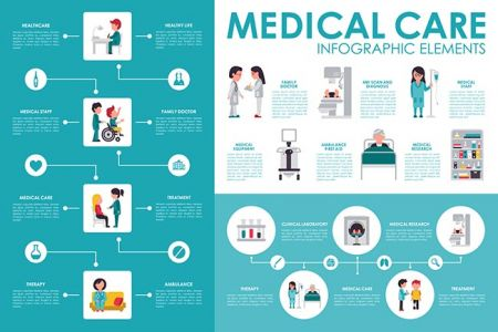 Medical care concept Hospital infographic flat web vector illustration. Patient, nurse, clinical laboratory, doctor, treatment. Presentation timeline,Medical care concept Hospital infographic flat web vector illustration. Patient, nurse, clinical laboratory, doctor, treatment. Presentation timeline