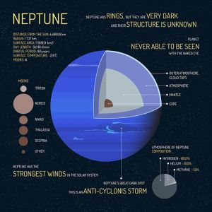 Neptune detailed structure with layers vector illustration. Outer space science concept banner. Infographic elements and icons. Education poster for school.,Neptune detailed structure with layers vector illustration. Outer space science concept banner. Infographic elements and icons. Education poster for school.