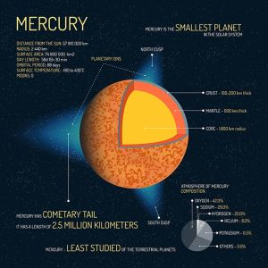 Mercury detailed structure with layers vector illustration. Outer space science concept banner. Infographic elements and icons. Education poster for school.,Mercury detailed structure with layers vector illustration. Outer space science concept banner. Infographic elements and icons. Education poster for school.