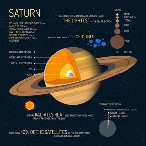 Saturn detailed structure with layers vector illustration. Outer space science concept banner. Infographic elements and icons. Education poster for school.,Saturn detailed structure with layers vector illustration. Outer space science concept banner. Infographic elements and icons. Education poster for school.