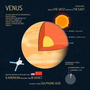 Venus detailed structure with layers vector illustration. Outer space science concept banner. Infographic elements and icons. Education poster for school.,Venus detailed structure with layers vector illustration. Outer space science concept banner. Infographic elements and icons. Education poster for school.