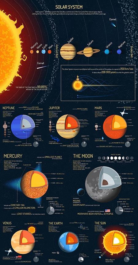 Outer space science vector info charts
